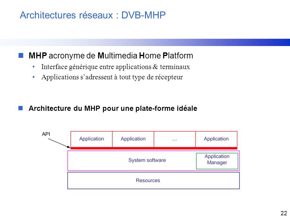 Architectures réseaux : DVB-MHP