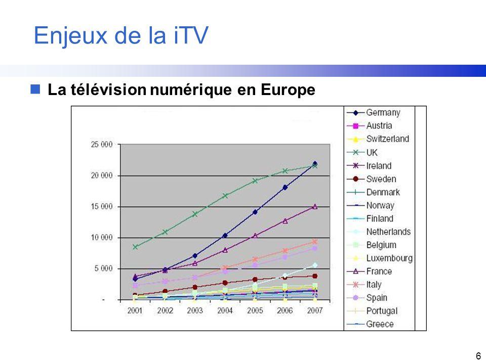 Enjeux de la iTV La télévision numérique en Europe