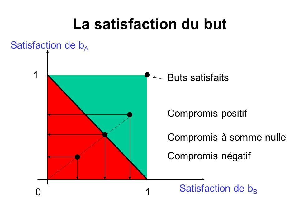 La satisfaction du but Satisfaction de bA 1 Buts satisfaits