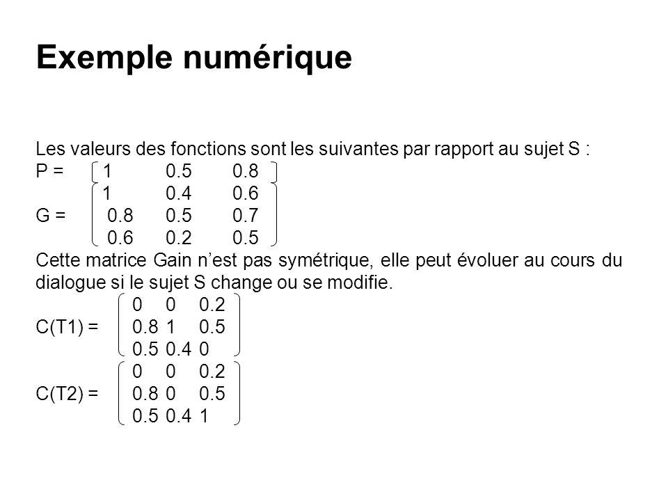 Exemple numérique Les valeurs des fonctions sont les suivantes par rapport au sujet S : P = 1 0.5 0.8.