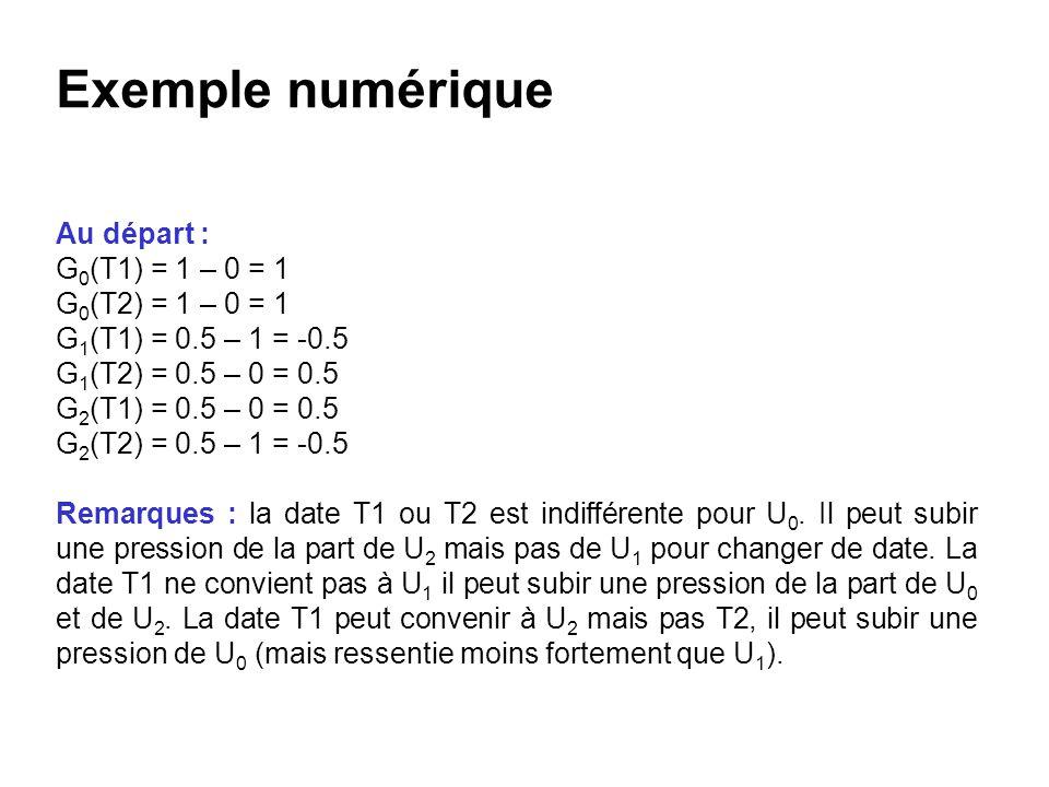 Exemple numérique Au départ : G0(T1) = 1 – 0 = 1 G0(T2) = 1 – 0 = 1