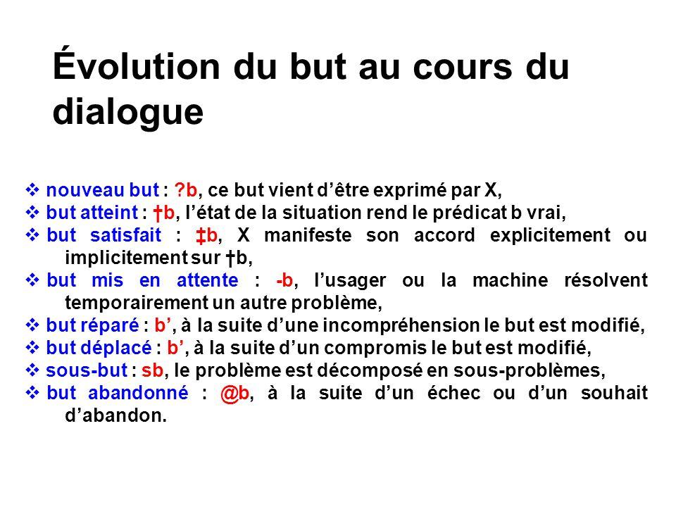 Évolution du but au cours du dialogue