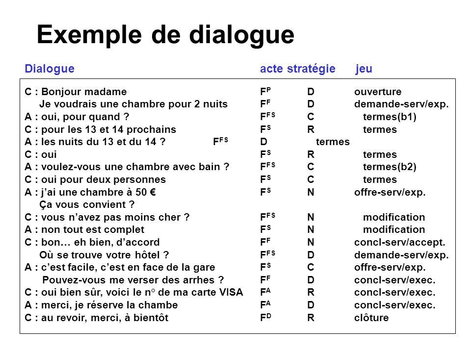 Exemple de dialogue Dialogue acte stratégie jeu
