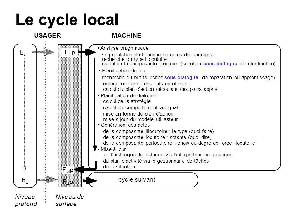 Le cycle local USAGER MACHINE bU FUp FMp cycle suivant bU FUp Niveau