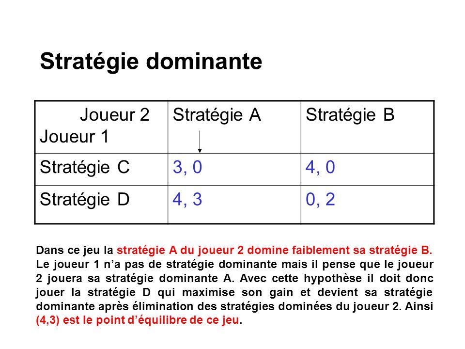 Stratégie dominante Joueur 2 Joueur 1 Stratégie A Stratégie B