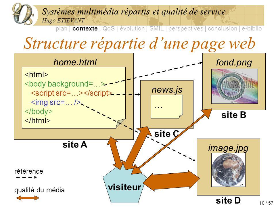 Structure répartie d'une page web