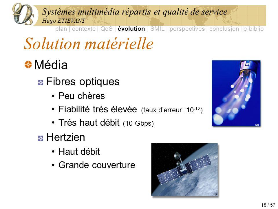 Solution matérielle Média Fibres optiques Hertzien Peu chères