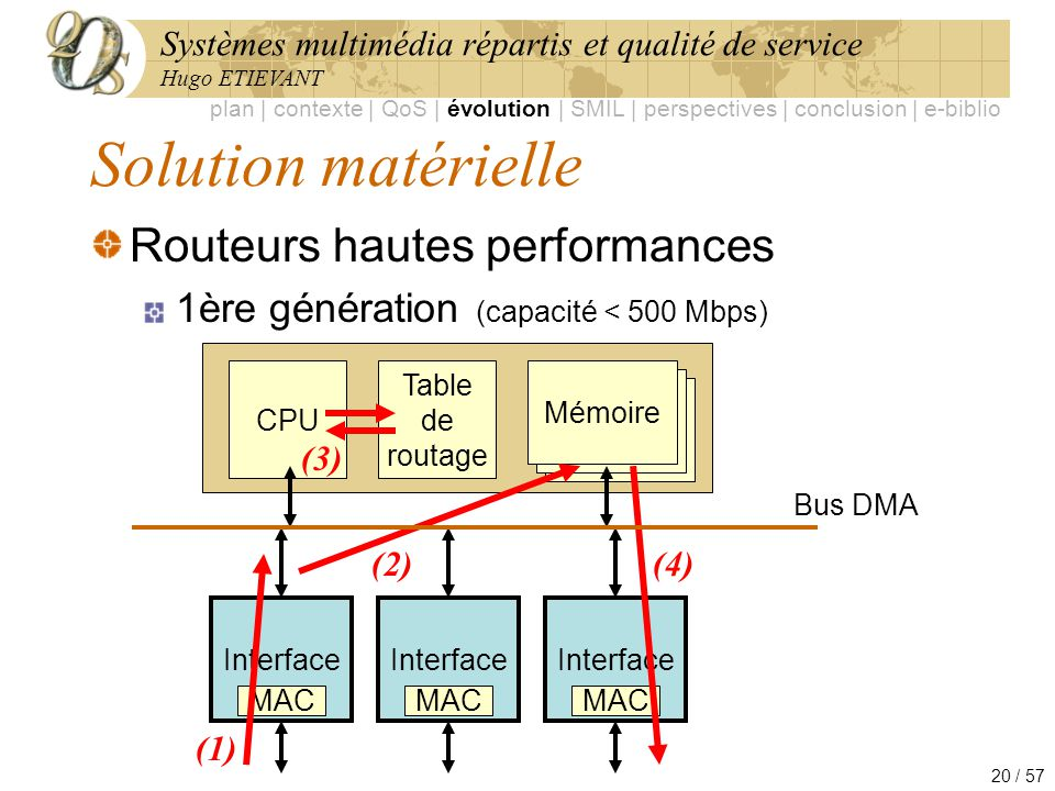 Solution matérielle Routeurs hautes performances