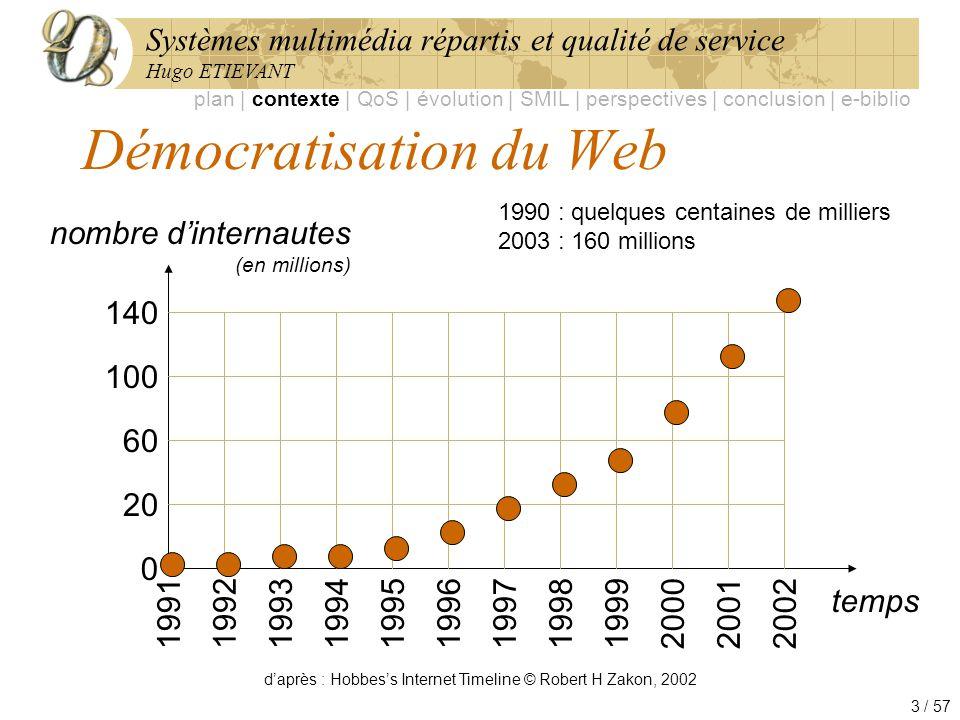 Démocratisation du Web