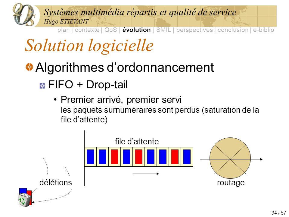 Solution logicielle Algorithmes d'ordonnancement FIFO + Drop-tail