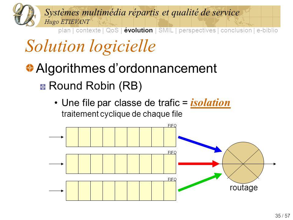 Solution logicielle Algorithmes d'ordonnancement Round Robin (RB)