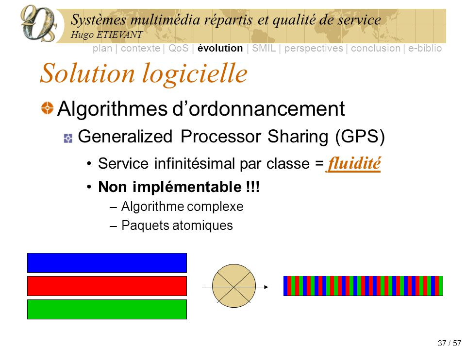 Solution logicielle Algorithmes d'ordonnancement