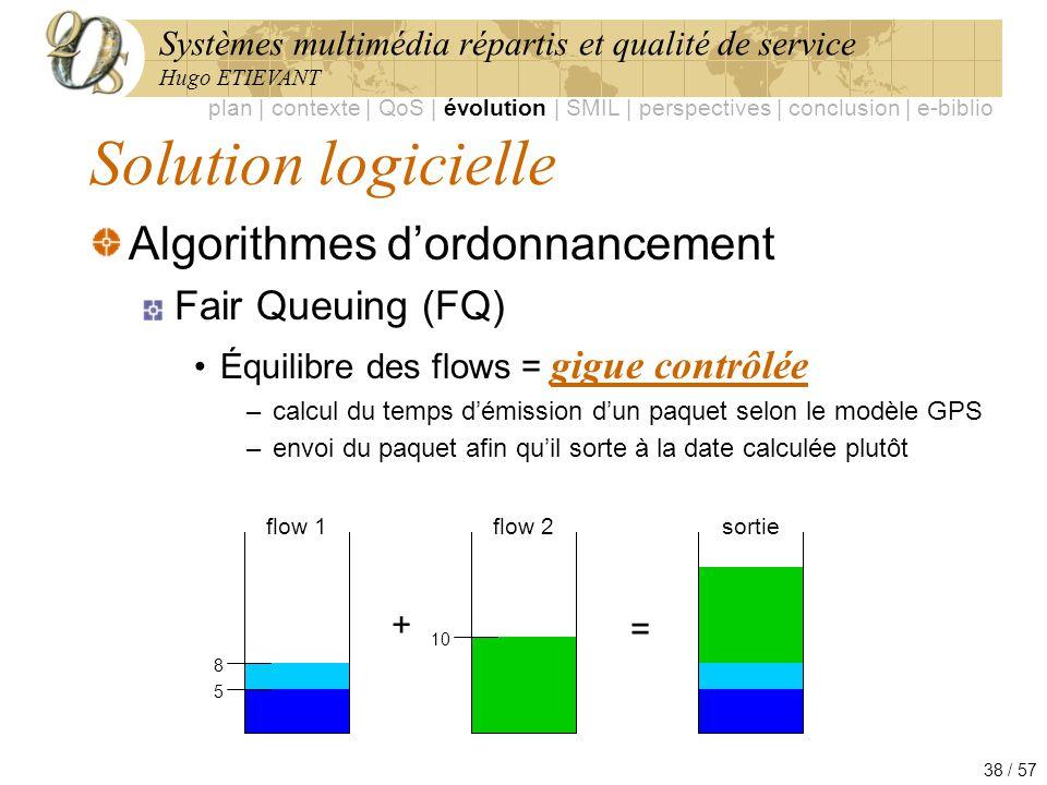 Solution logicielle Algorithmes d'ordonnancement Fair Queuing (FQ)