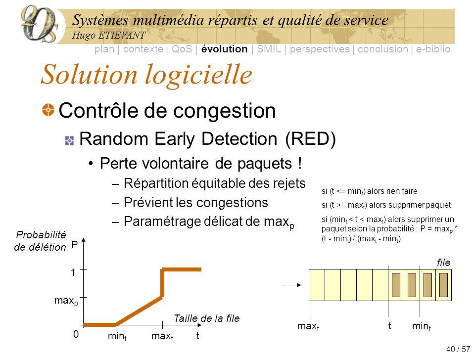 Solution logicielle Contrôle de congestion