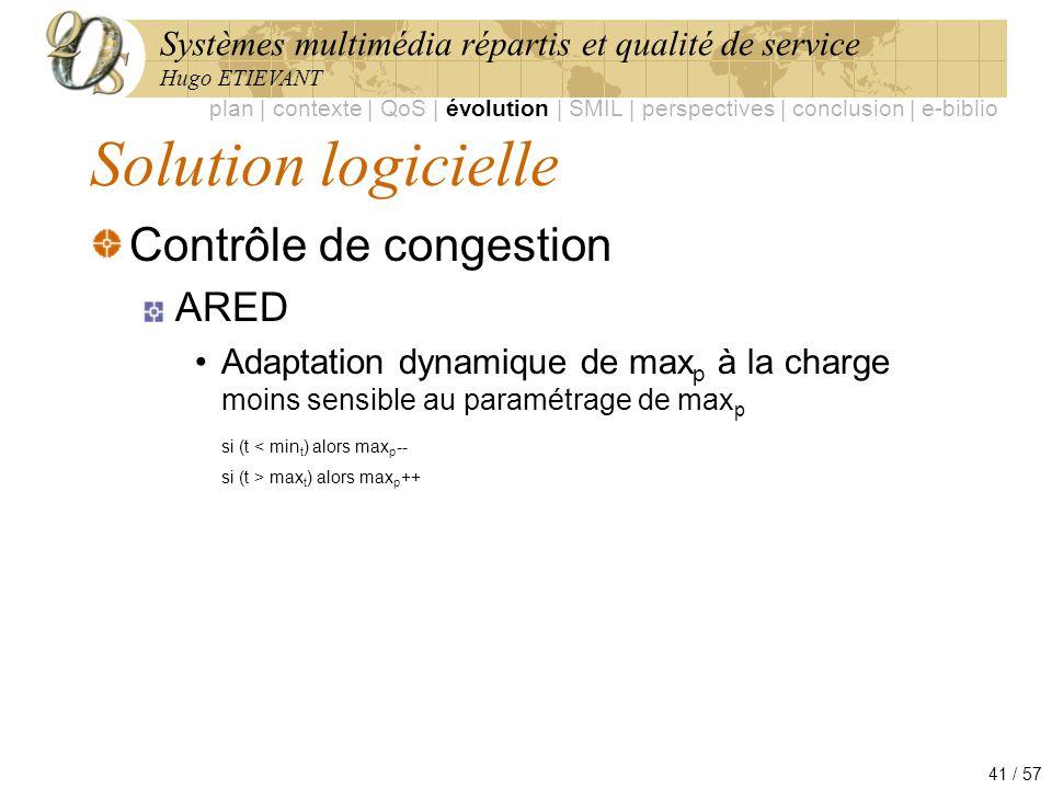 Solution logicielle Contrôle de congestion ARED