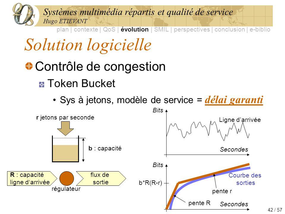 Solution logicielle Contrôle de congestion Token Bucket