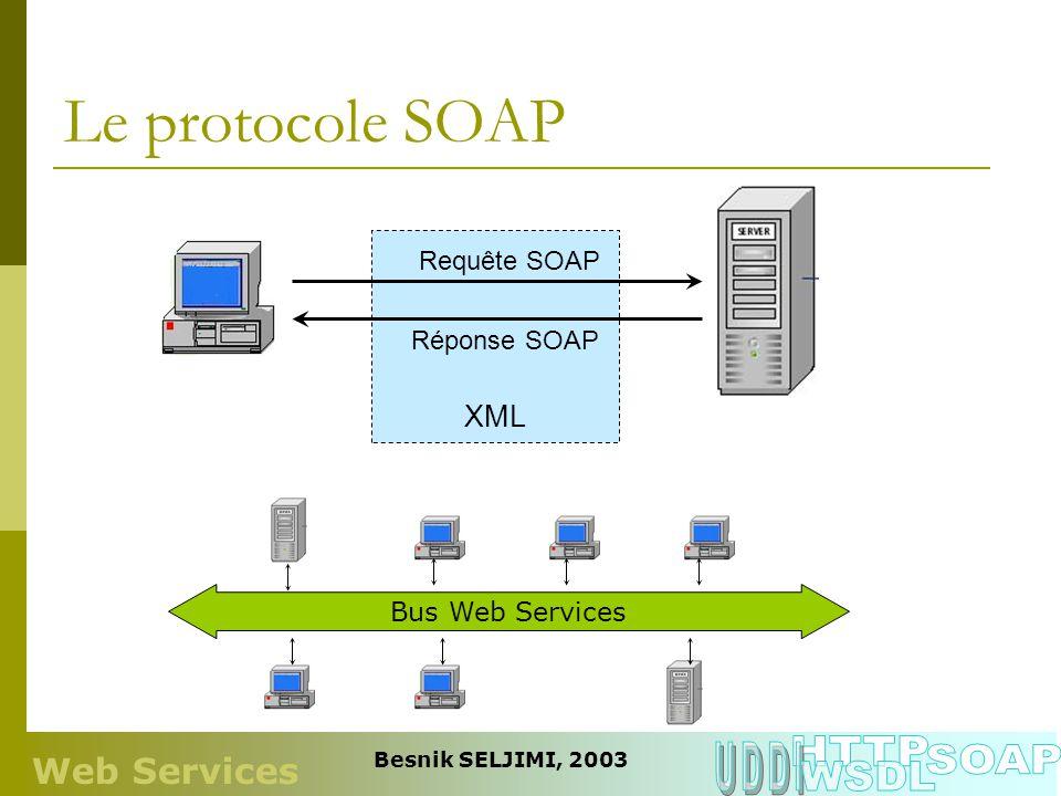 Le protocole SOAP HTTP UDDI SOAP WSDL Web Services XML Requête SOAP
