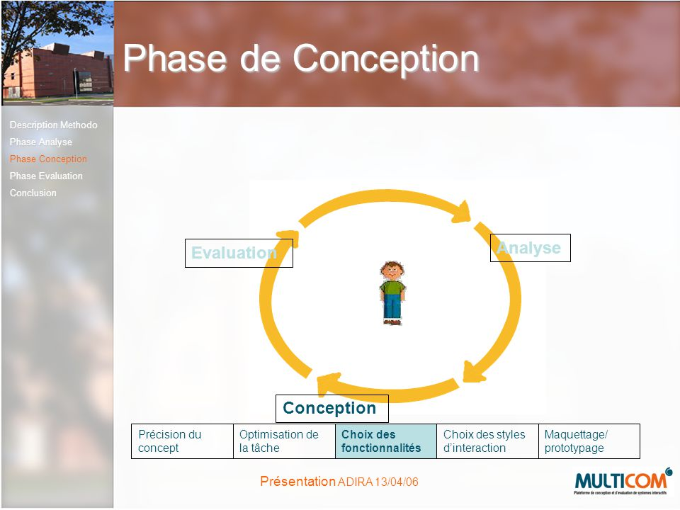 Phase de Conception Analyse Evaluation Conception Précision du concept