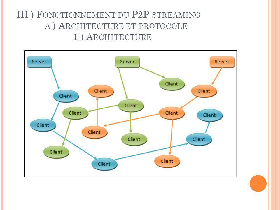 III ) Fonctionnement du P2P streaming. a ) Architecture et protocole