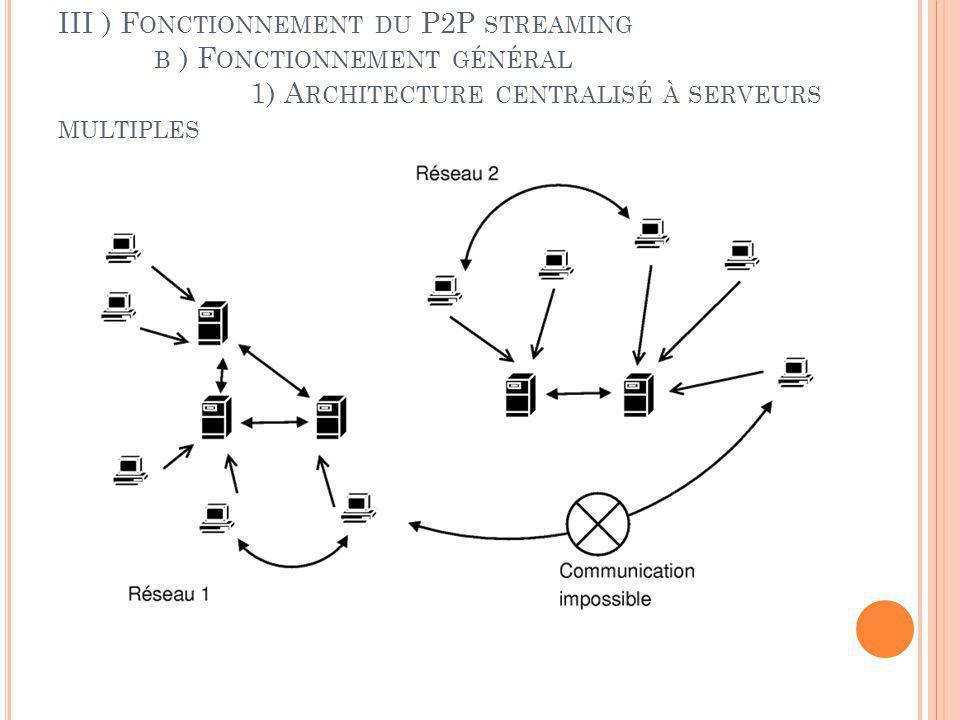 III ) Fonctionnement du P2P streaming. b ) Fonctionnement général