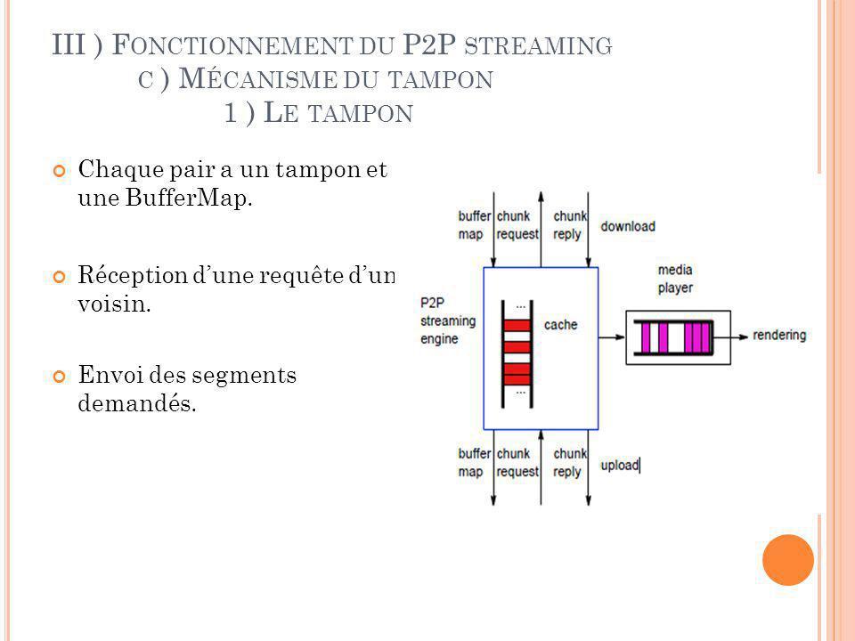 III ) Fonctionnement du P2P streaming. c ) Mécanisme du tampon