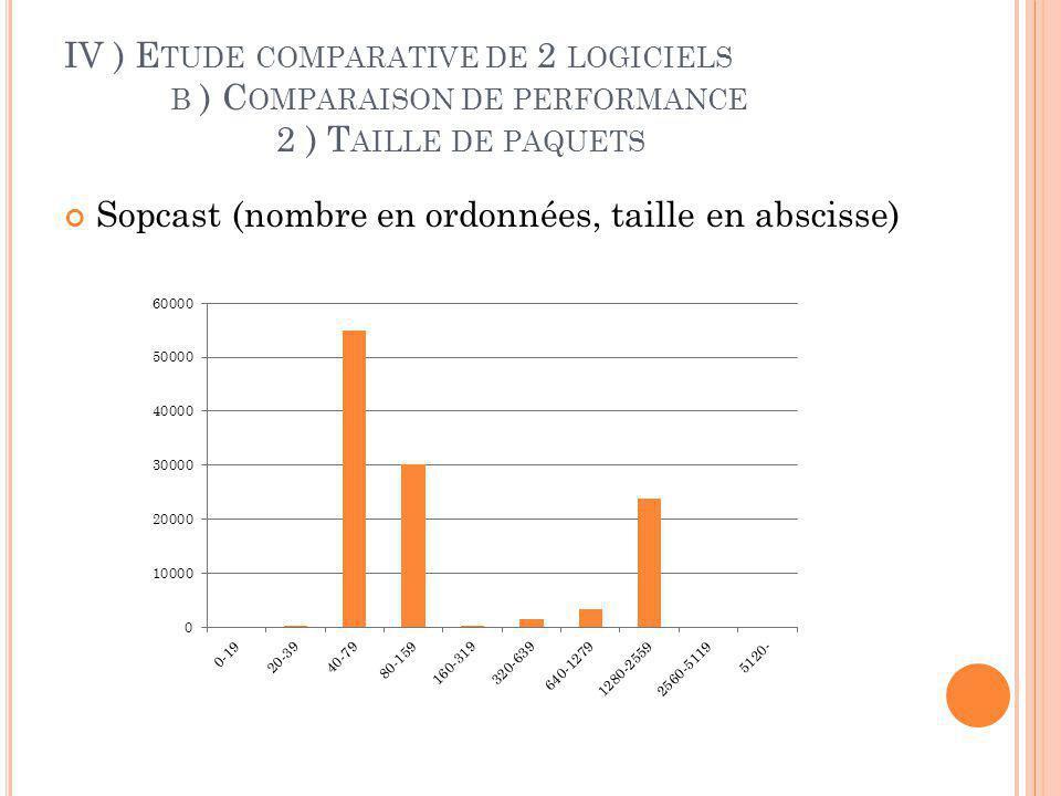 IV ) Etude comparative de 2 logiciels. b ) Comparaison de performance