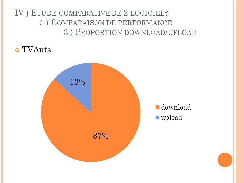 IV ) Etude comparative de 2 logiciels. c ) Comparaison de performance