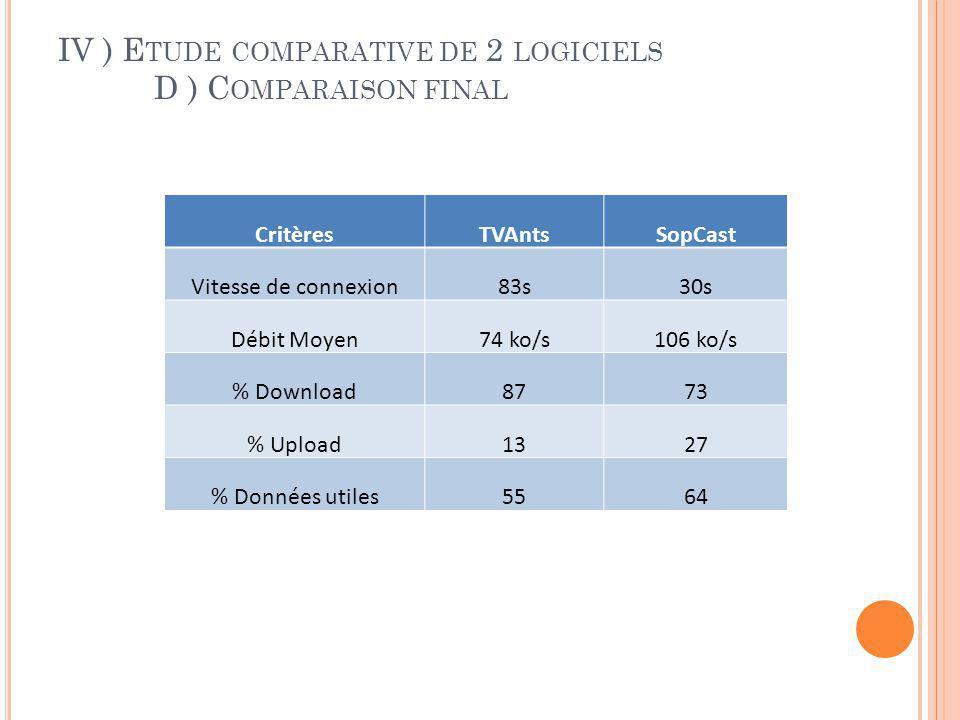IV ) Etude comparative de 2 logiciels D ) Comparaison final