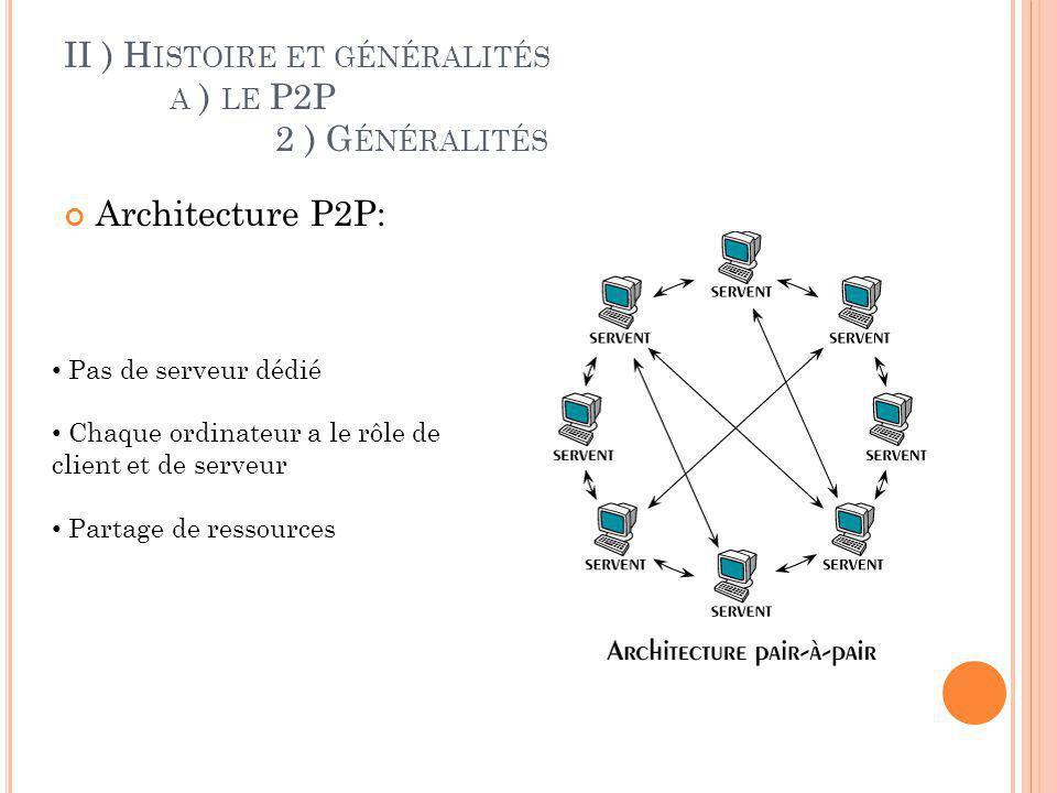 II ) Histoire et généralités a ) le P2P 2 ) Généralités