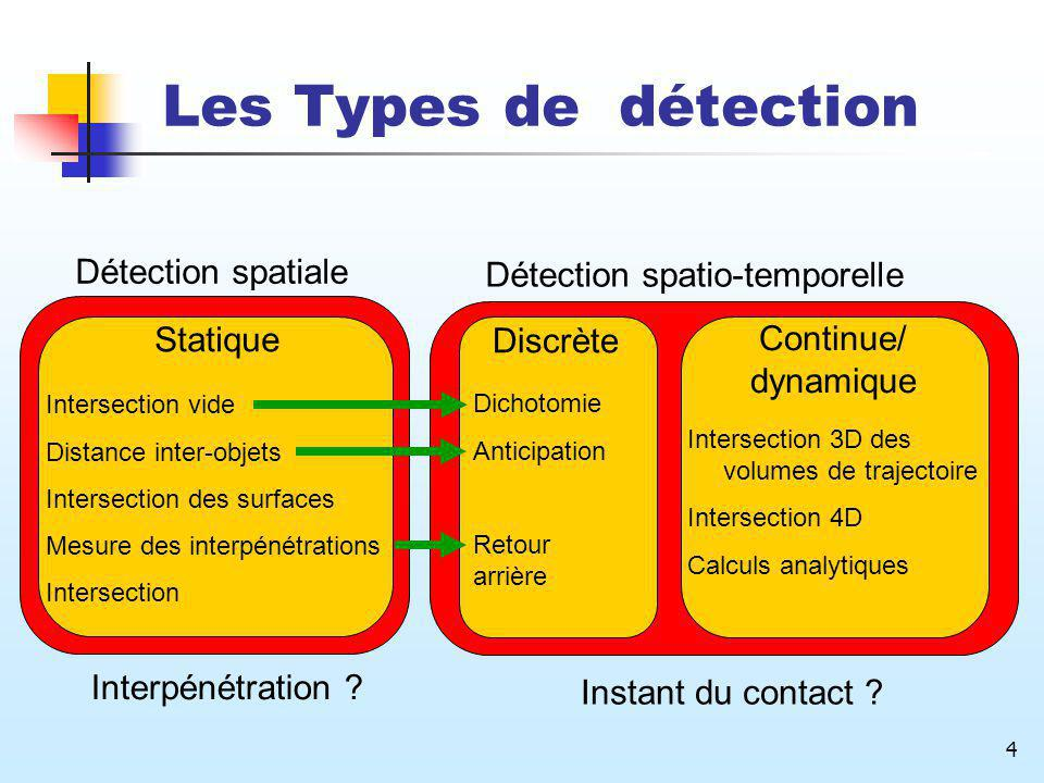 Les Types de détection Détection spatiale Détection spatio-temporelle