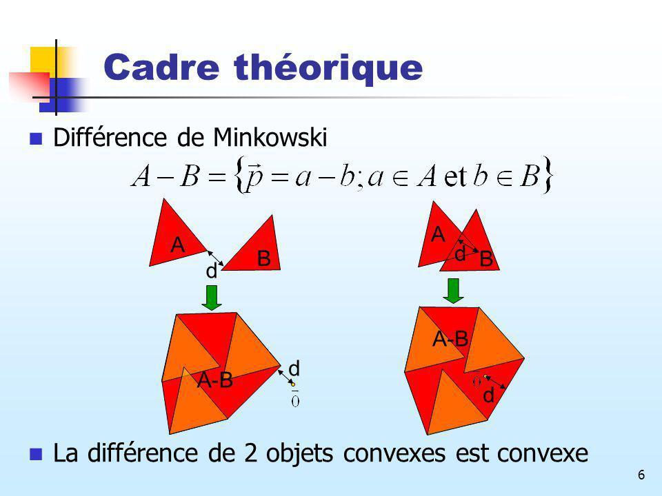 Cadre théorique Différence de Minkowski