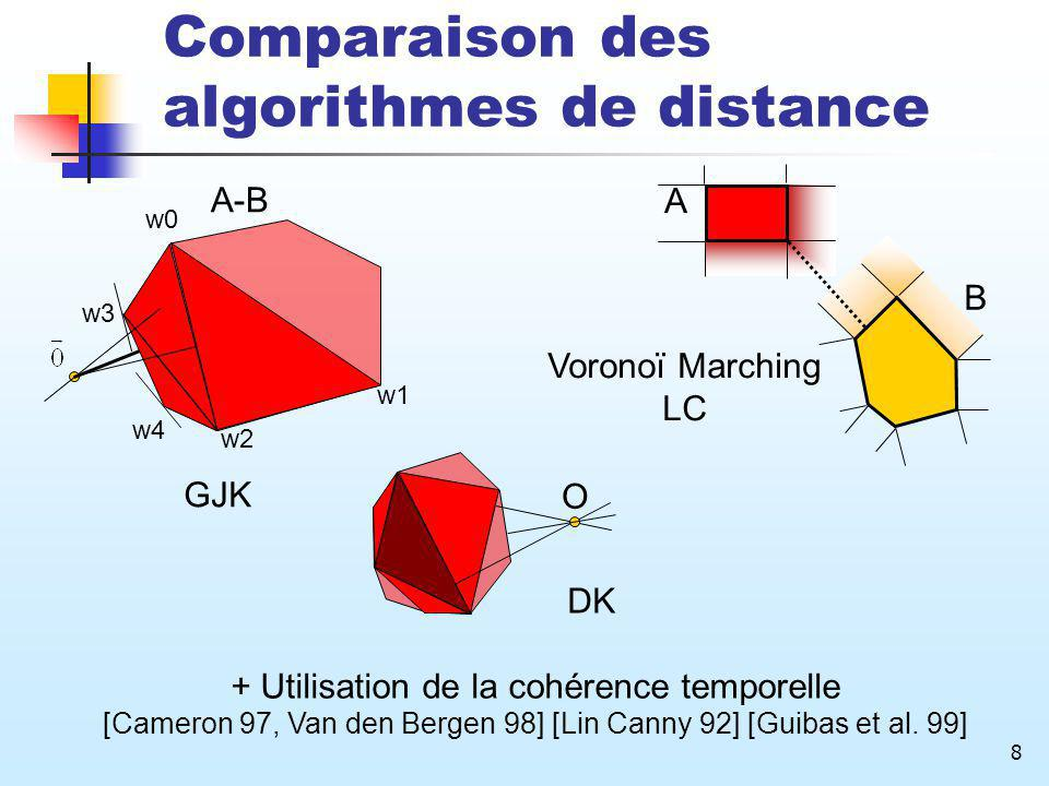 Comparaison des algorithmes de distance