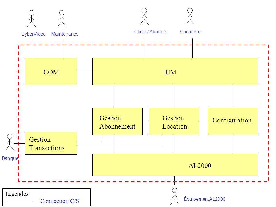 COM IHM Gestion Abonnement Gestion Location Configuration Gestion