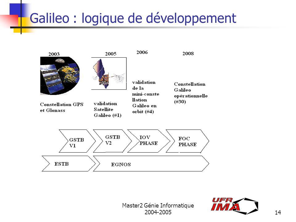 Galileo : logique de développement