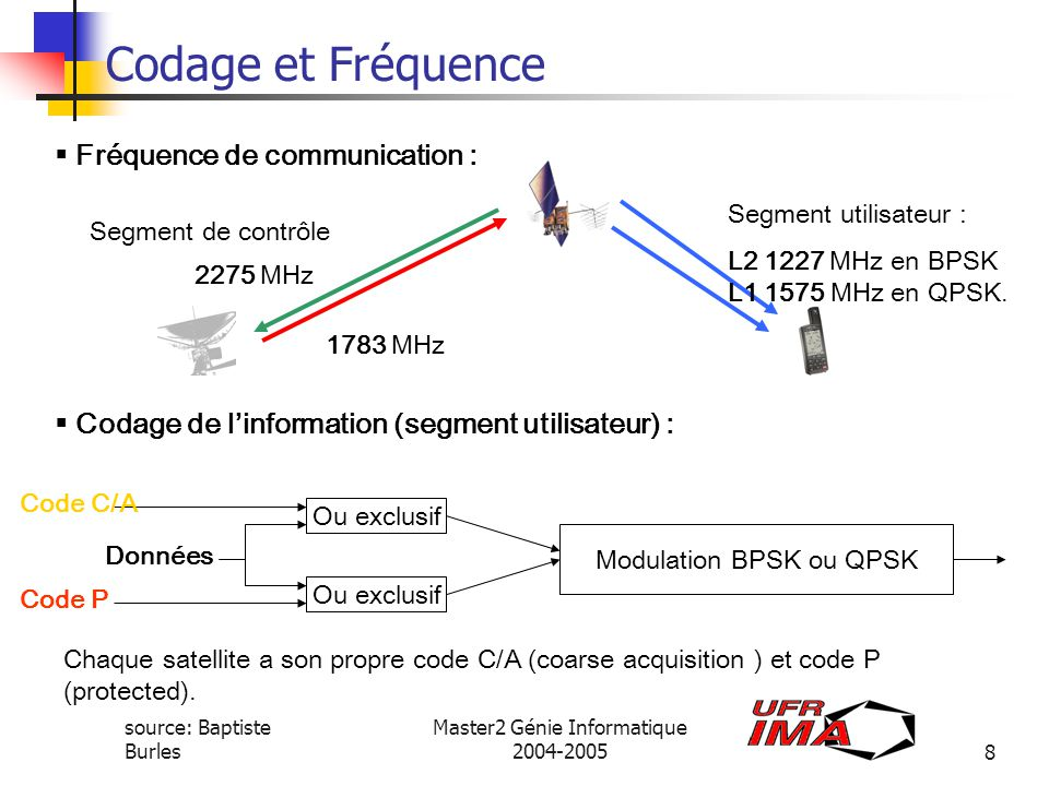 Codage et Fréquence Fréquence de communication :
