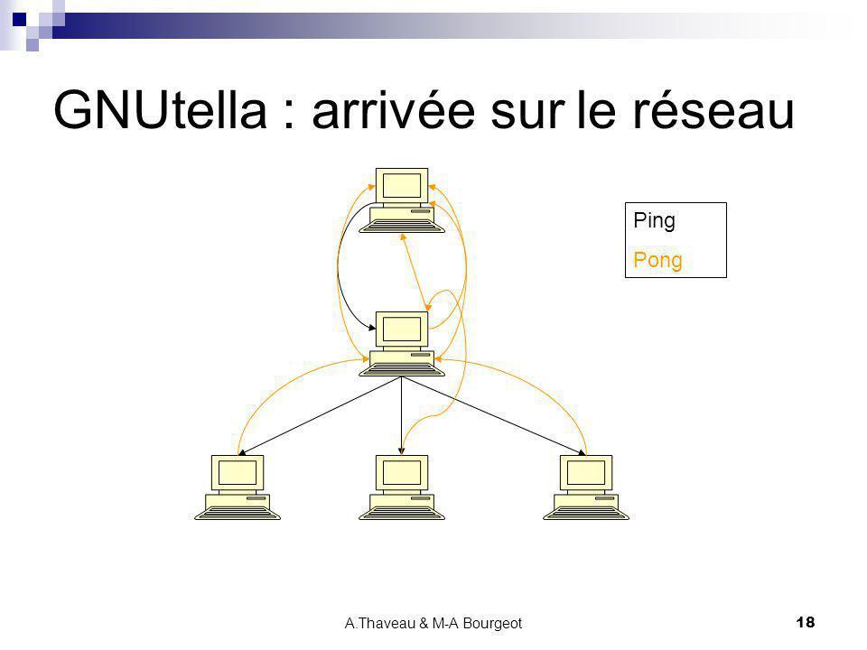 GNUtella : arrivée sur le réseau