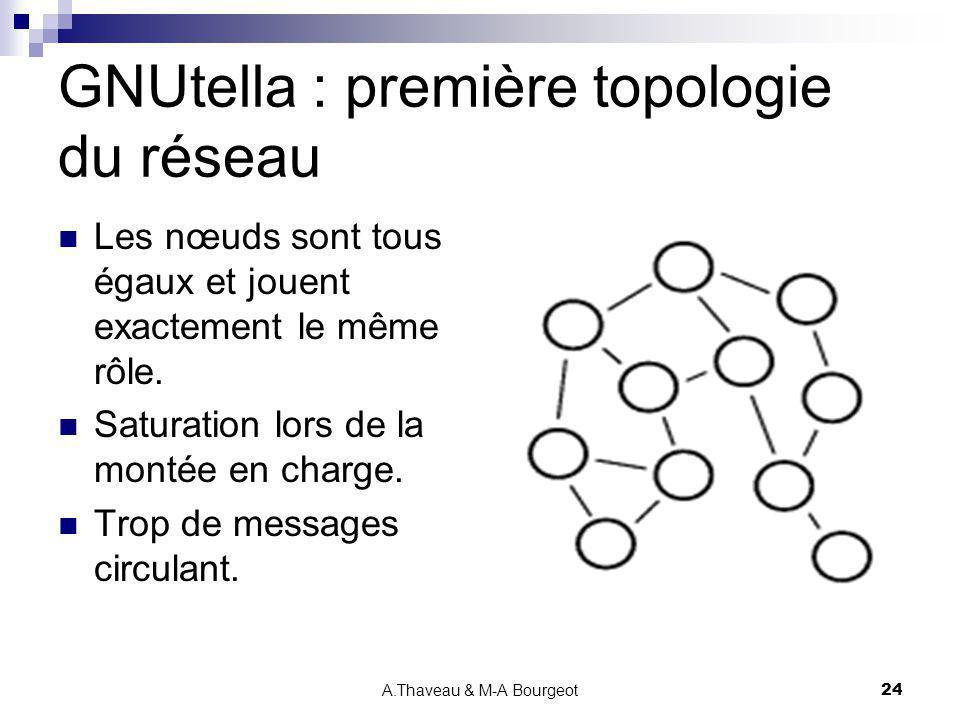 GNUtella : première topologie du réseau