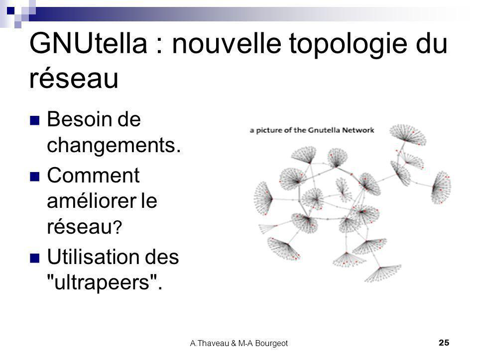 GNUtella : nouvelle topologie du réseau
