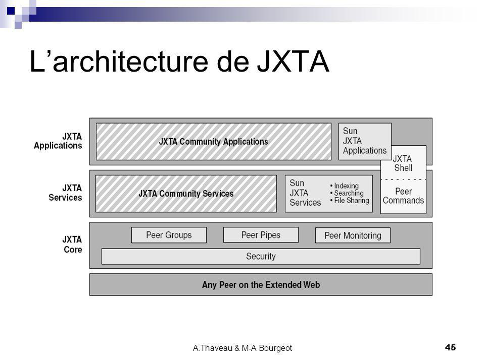L'architecture de JXTA