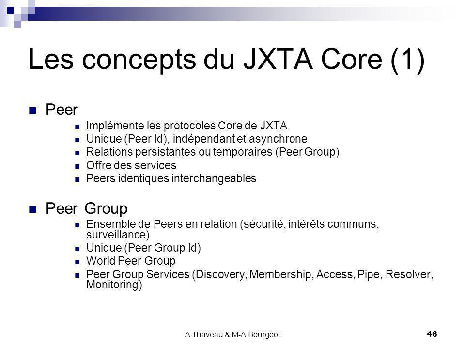 Les concepts du JXTA Core (1)