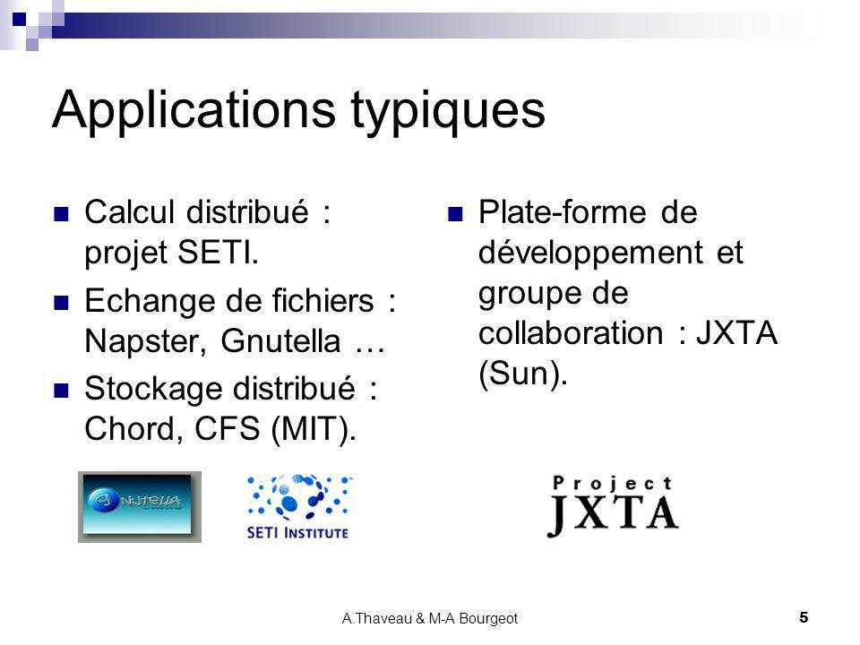 Applications typiques