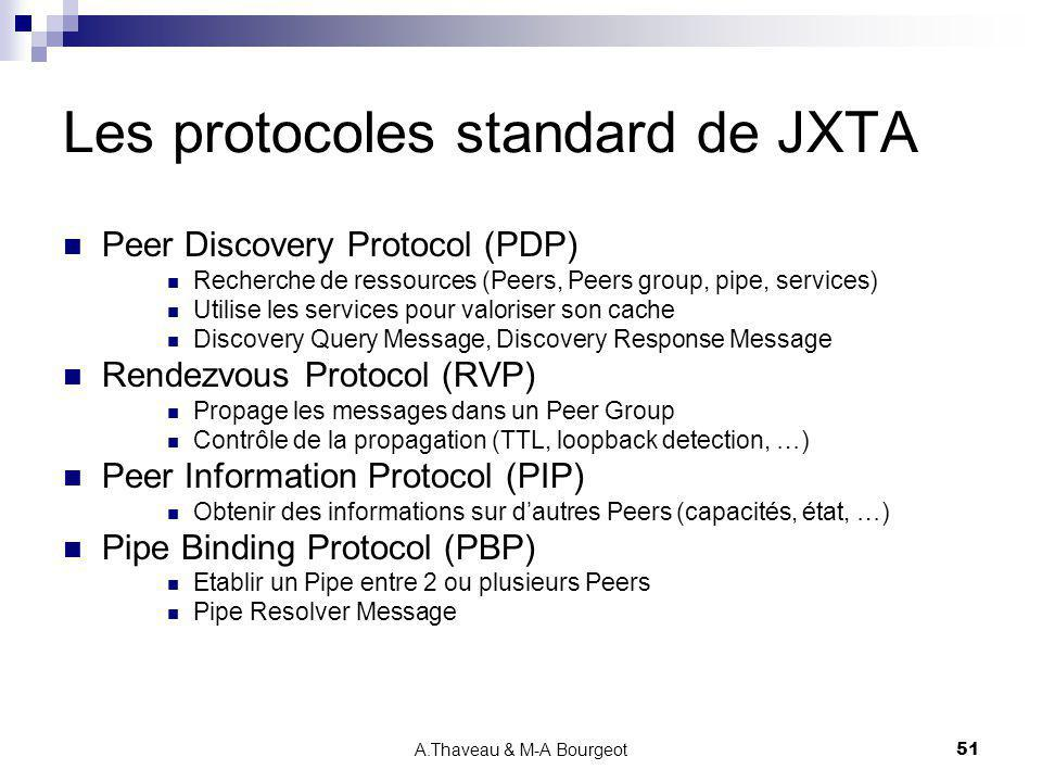 Les protocoles standard de JXTA