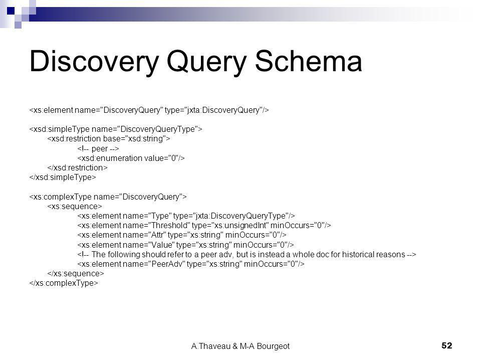 Discovery Query Schema