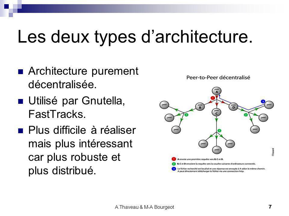 Les deux types d'architecture.