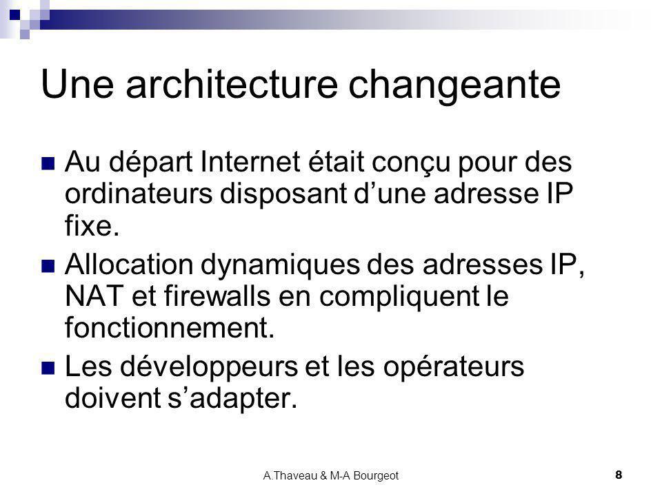 Une architecture changeante