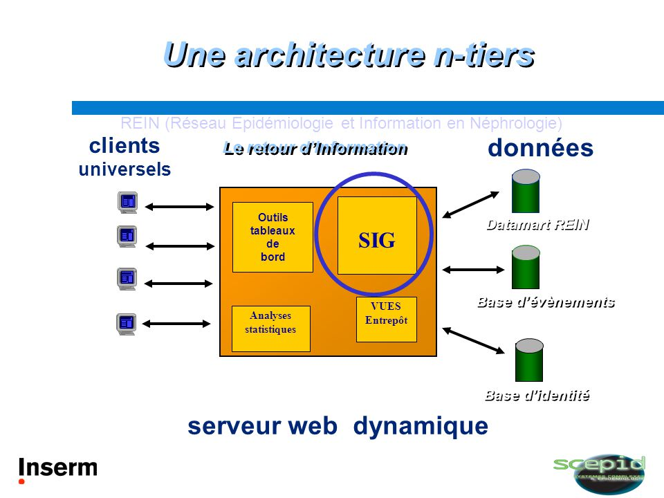Une architecture n-tiers