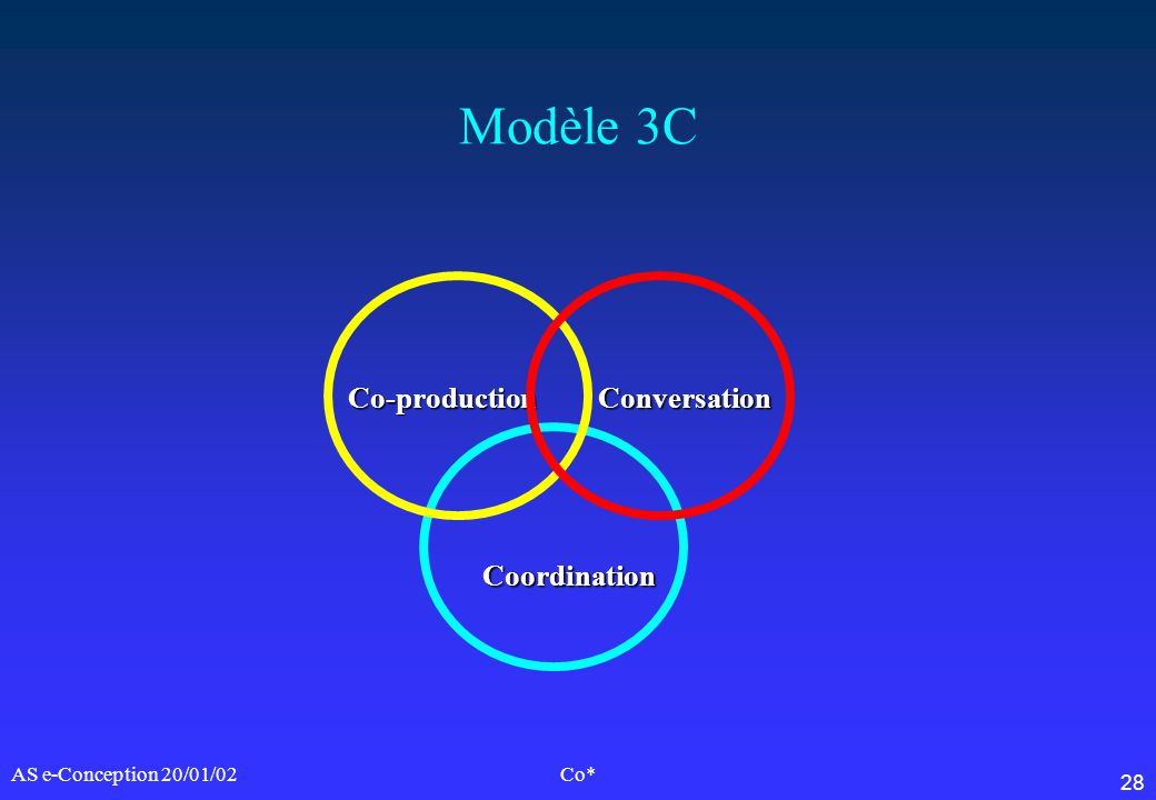 Modèle 3C Co-production Conversation Coordination