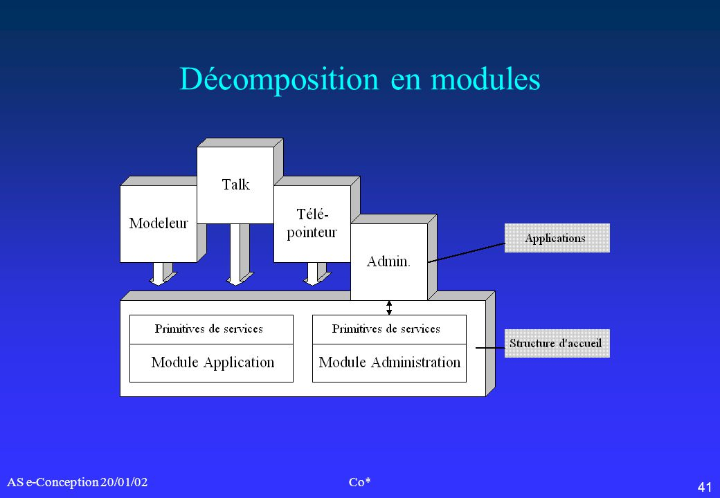 Décomposition en modules