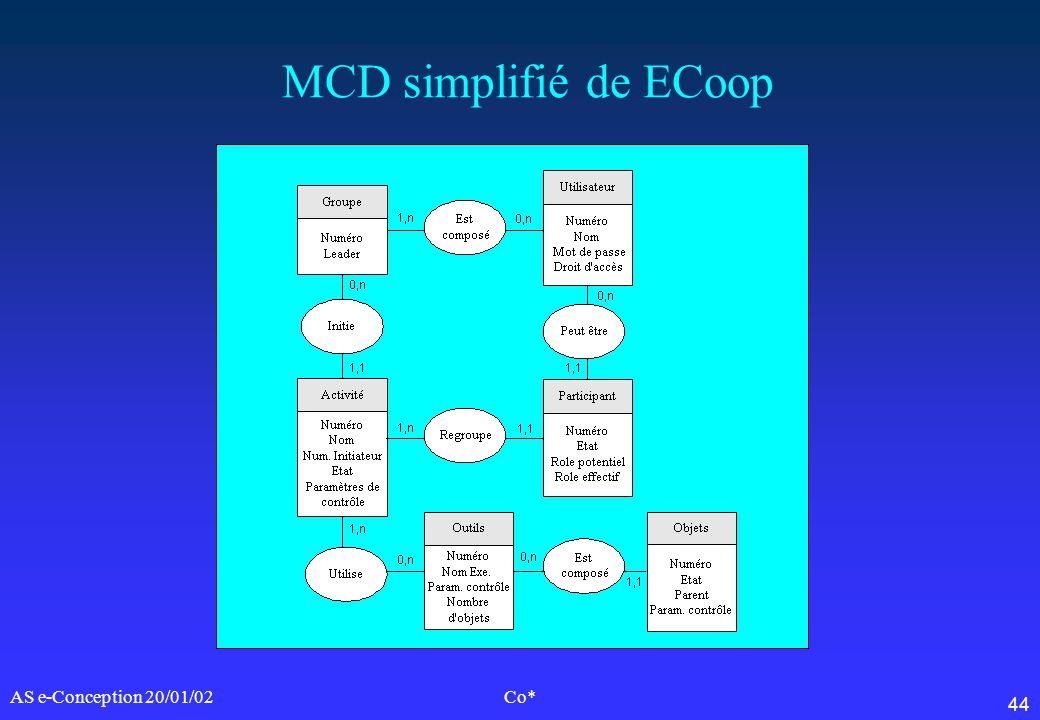 MCD simplifié de ECoop AS e-Conception 20/01/02 Co*