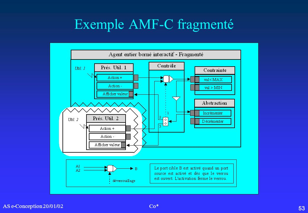 Exemple AMF-C fragmenté